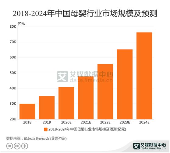 母婴行业数据分析:2020年母婴行业市场规模达到40857亿元