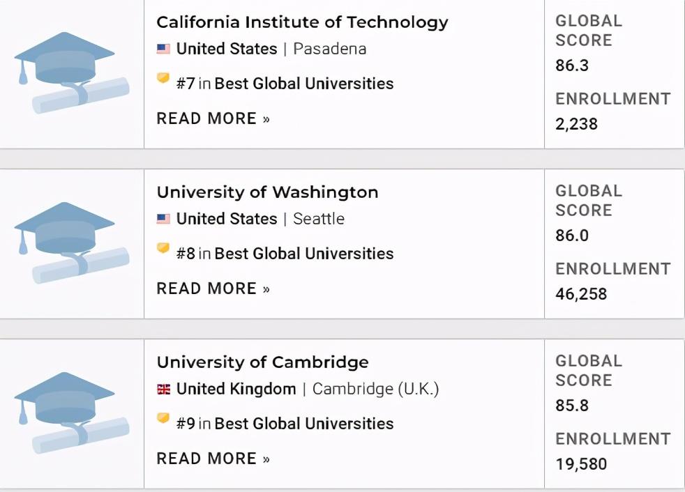 2021年U.S.News全球大学排名公布
