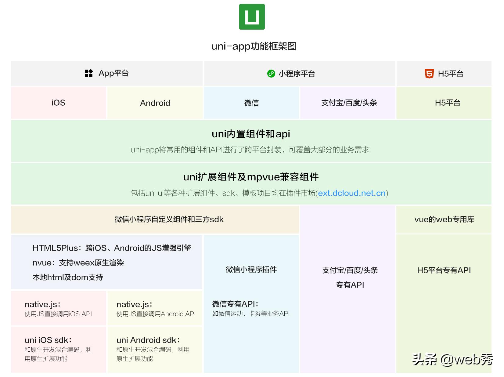 Uni-App一套代码多端(iOS、Android、H5、以及各种小程序)运行