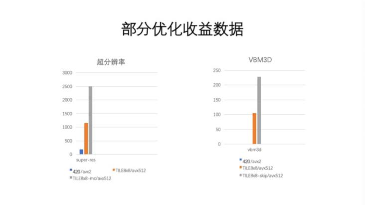 高性能视频推理引擎优化技术
