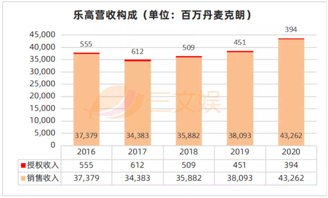 一天收入1.25亿元的乐高,还要在中国开80家门店