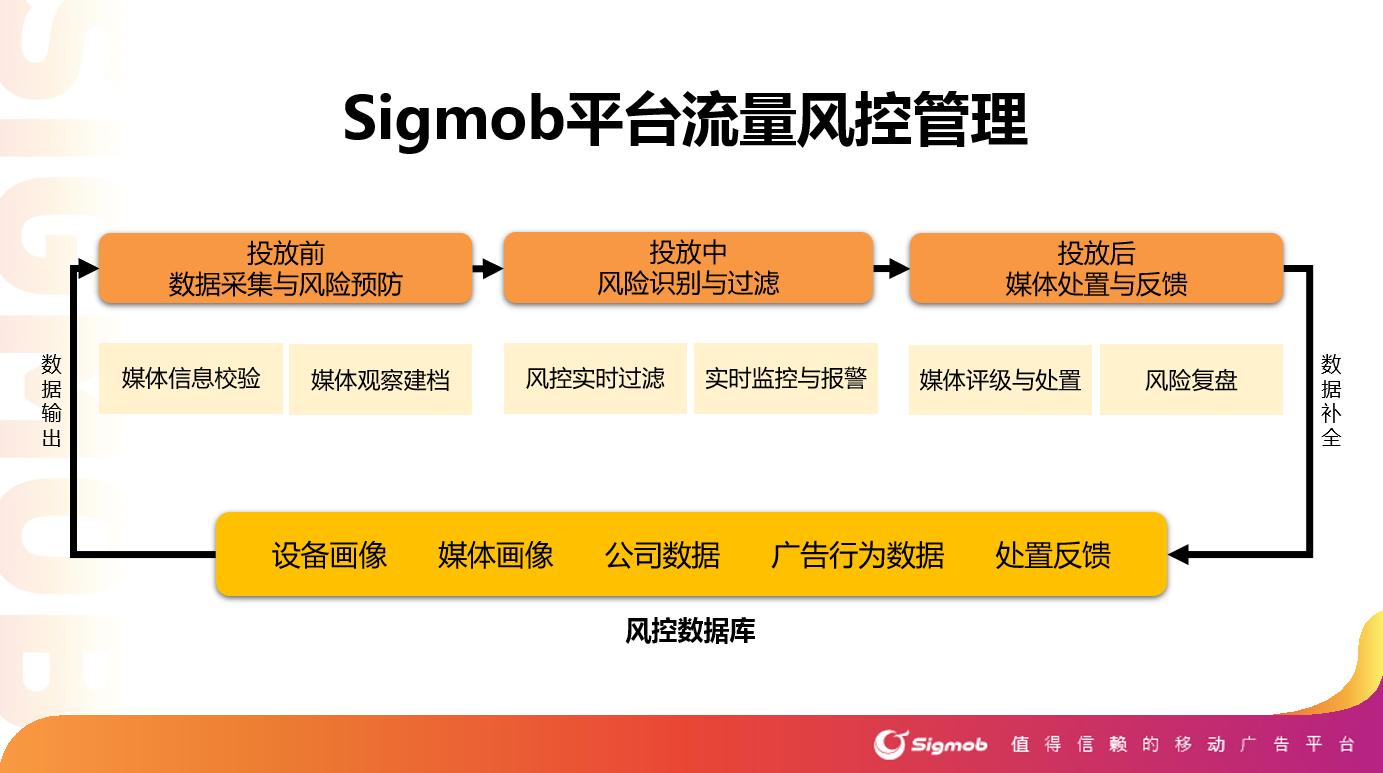 Sigmob正式上线流量风控系统 保障广告投放效果