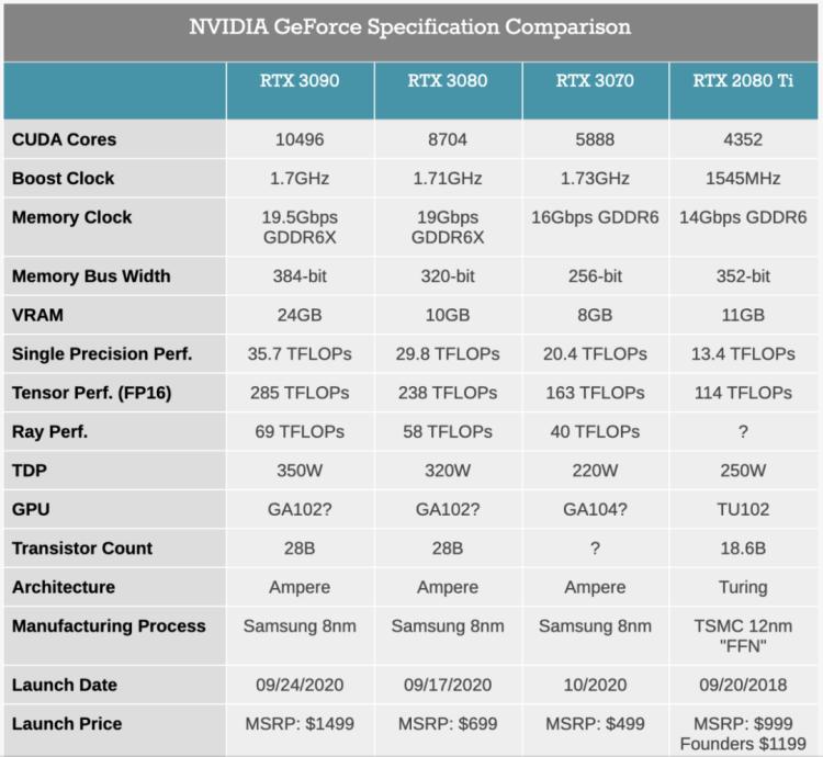 新一代消费级显卡 GeForce RTX 30 系列出炉