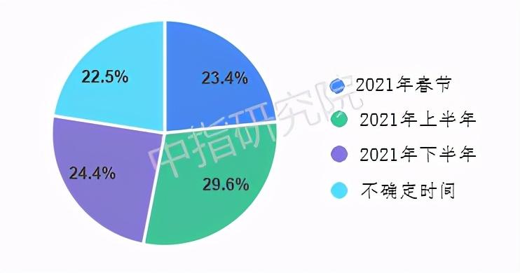 春节置业调查 | 大数据背后的六大楼市趋势