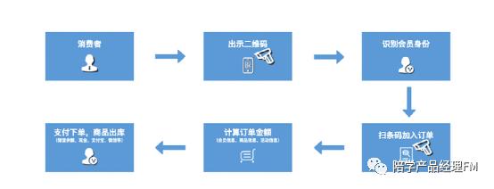 新零售电商:订单管理系统设计