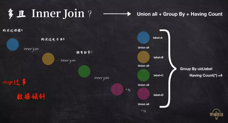用户分群 -- 得到实时大数据运营探索