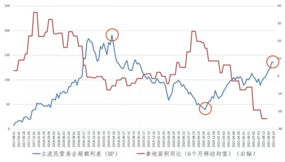 凤鸣研析:政策、信用双重挤压下的地产债投资