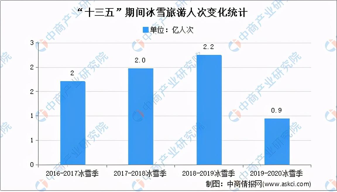 """""""十四五""""时期东三省旅游产业发展思路对比分析"""