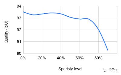 谷歌发布TF新工具:计算速度提升2倍,减少无效参数