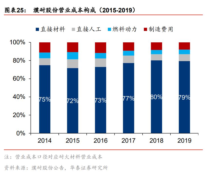 耐火材料产业深度报告:行业变革期,龙头份额提升在即