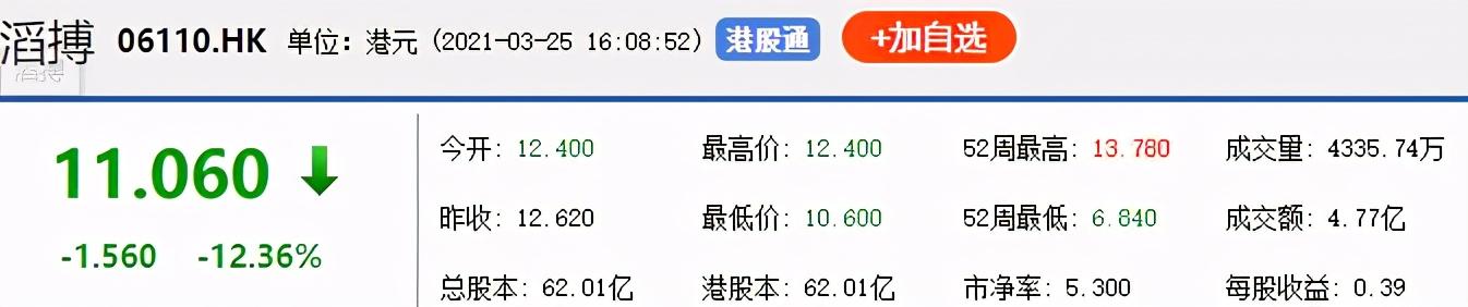 一夜市值蒸发687亿!打错对中国棉花的算盘,耐克损失惨重 市值蒸发 中国棉花 耐克 第5张