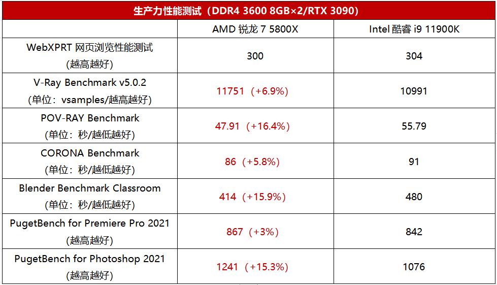 谁才是8核生产力之王?AMD锐龙7 5800X VS Intel酷睿i9 11900K实战对比