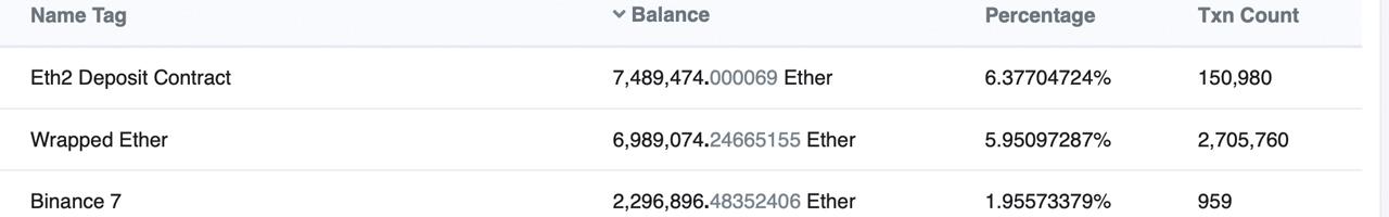 以太坊2.0合约抵押突破 740 万个,价值近 300 亿美元
