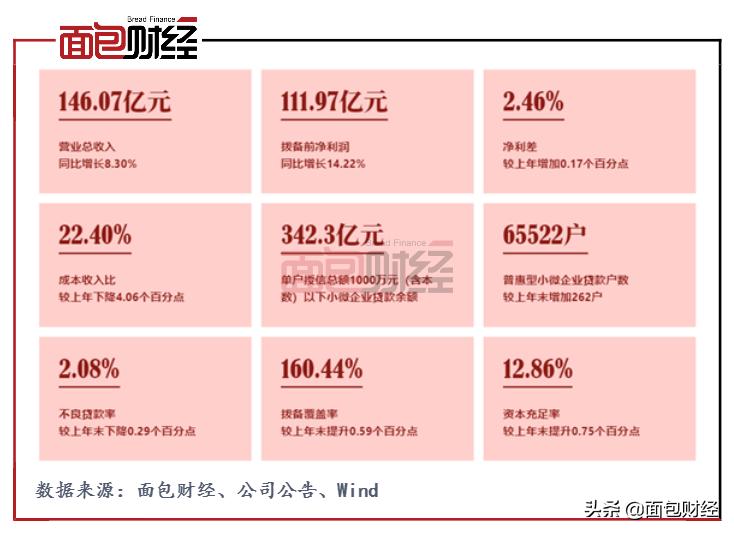 郑州银行:资产质量持续提升,减费让利润支撑实体经济
