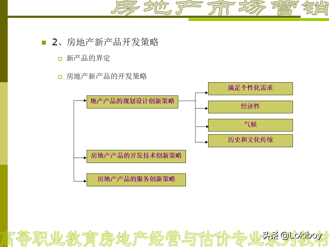房地产市场营销策略(完整方案)