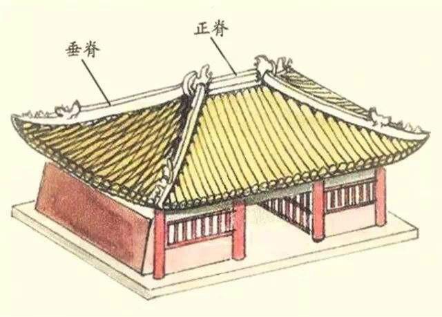 """古建筑的""""大屋顶""""有多讲究?最高规格庑殿顶,只有皇室才可建造"""