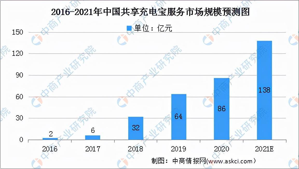 2021年中国共享充电宝行业市场前景及投资研究报告