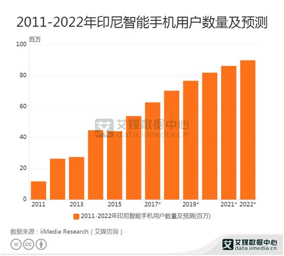 印尼智能手机:预计2020印尼智能手机用户达76.64百万人