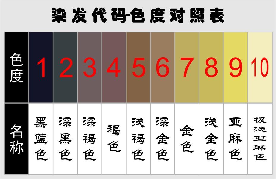 發色1到10度色度圖表(9度色要漂幾次)