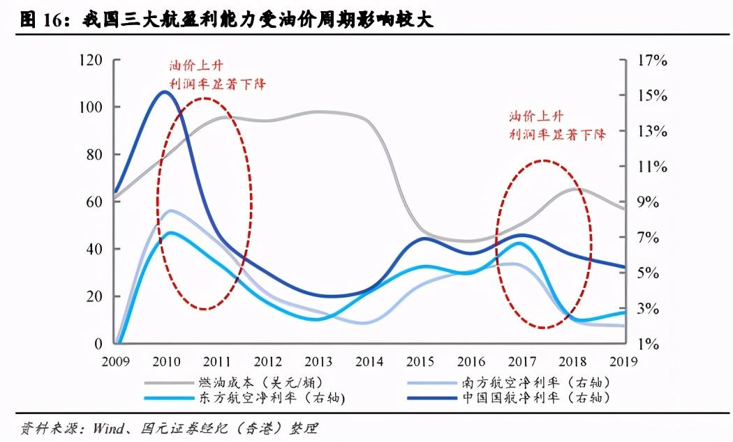 航空行业深度报告:投资危机,把握估值和盈利修复大周期