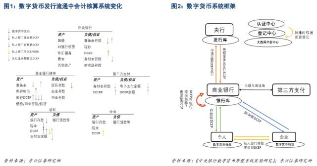 中国央行数字货币再出新利好!DCEP的运行与影响仍存在巨大的