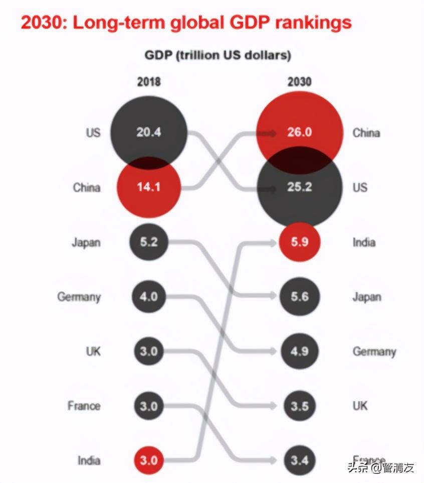 """中国要多久才能超越美国成为全球第一大经济体? 原创管清友2021-01-19 07:30:00 今天2020年经济交出了优异的成绩单,成功实现""""V""""型反弹,四季度6.5%的增速已超过疫情前正常水平,全"""