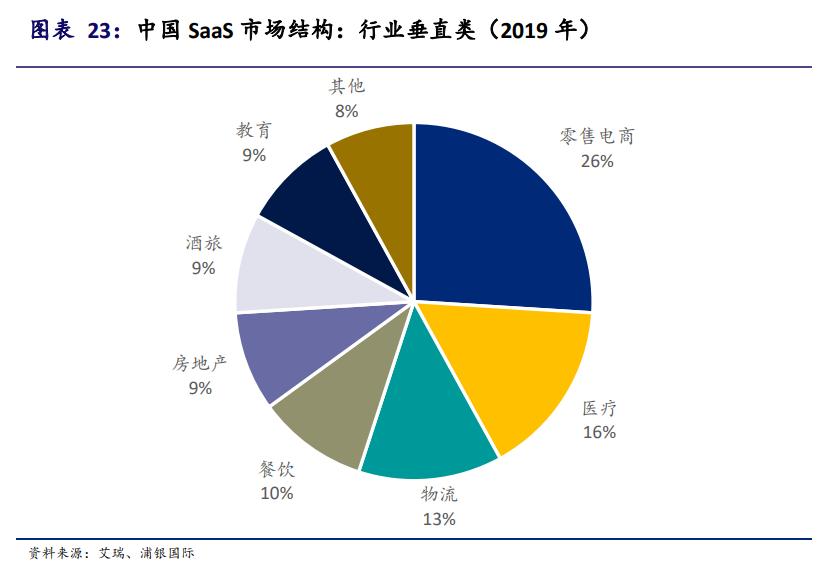 中国SaaS行业投资报告:风至云起