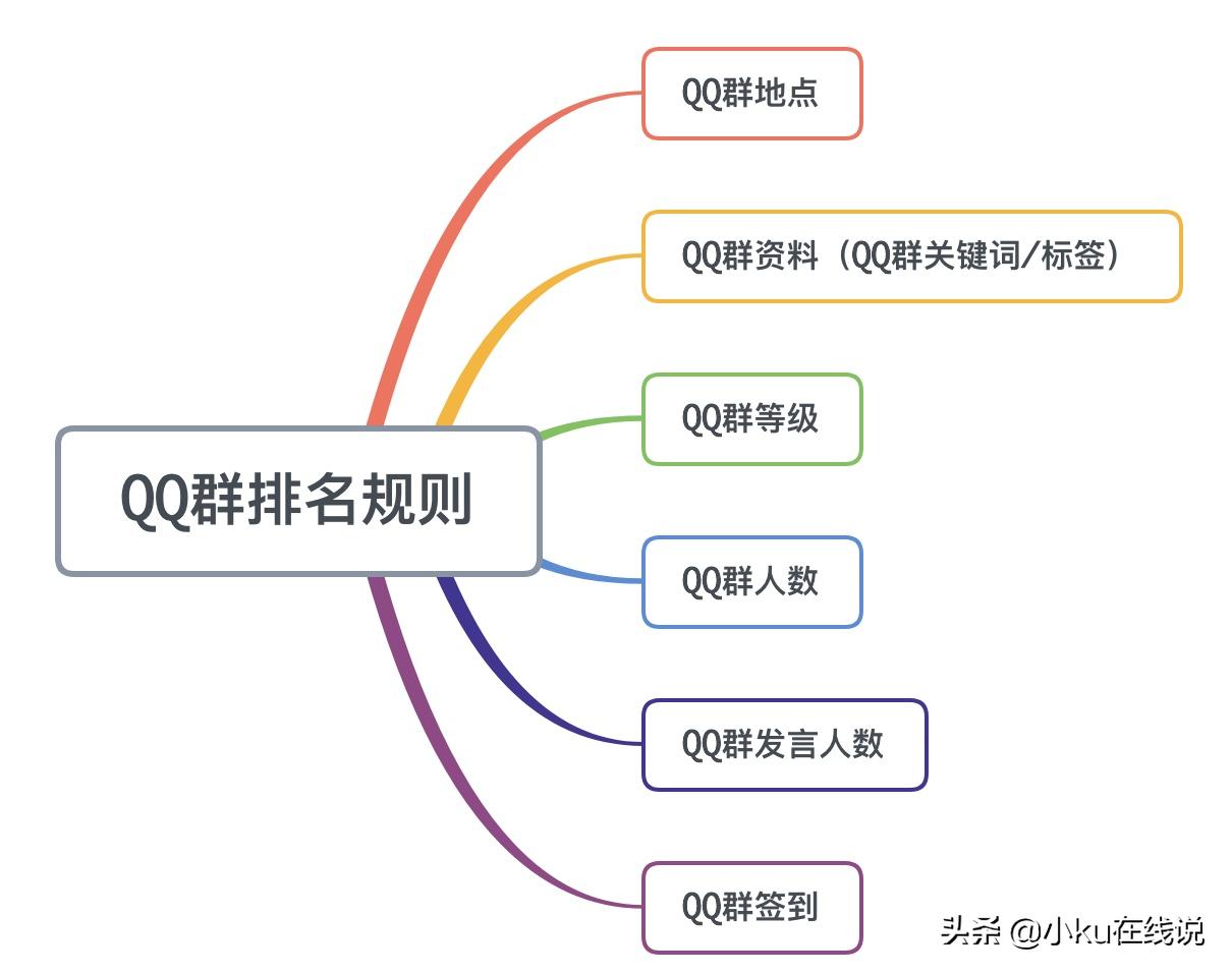 qq群排名五河(QQ群排名技术,自动获取精准流量) 投稿 第1张