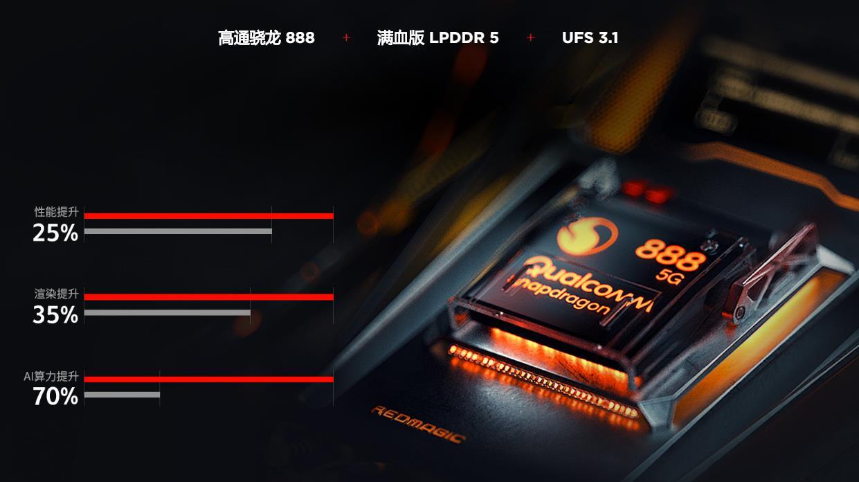 骁龙888游戏手机刷新年度最薄!红魔游戏手机6R厚度仅为7.8毫米