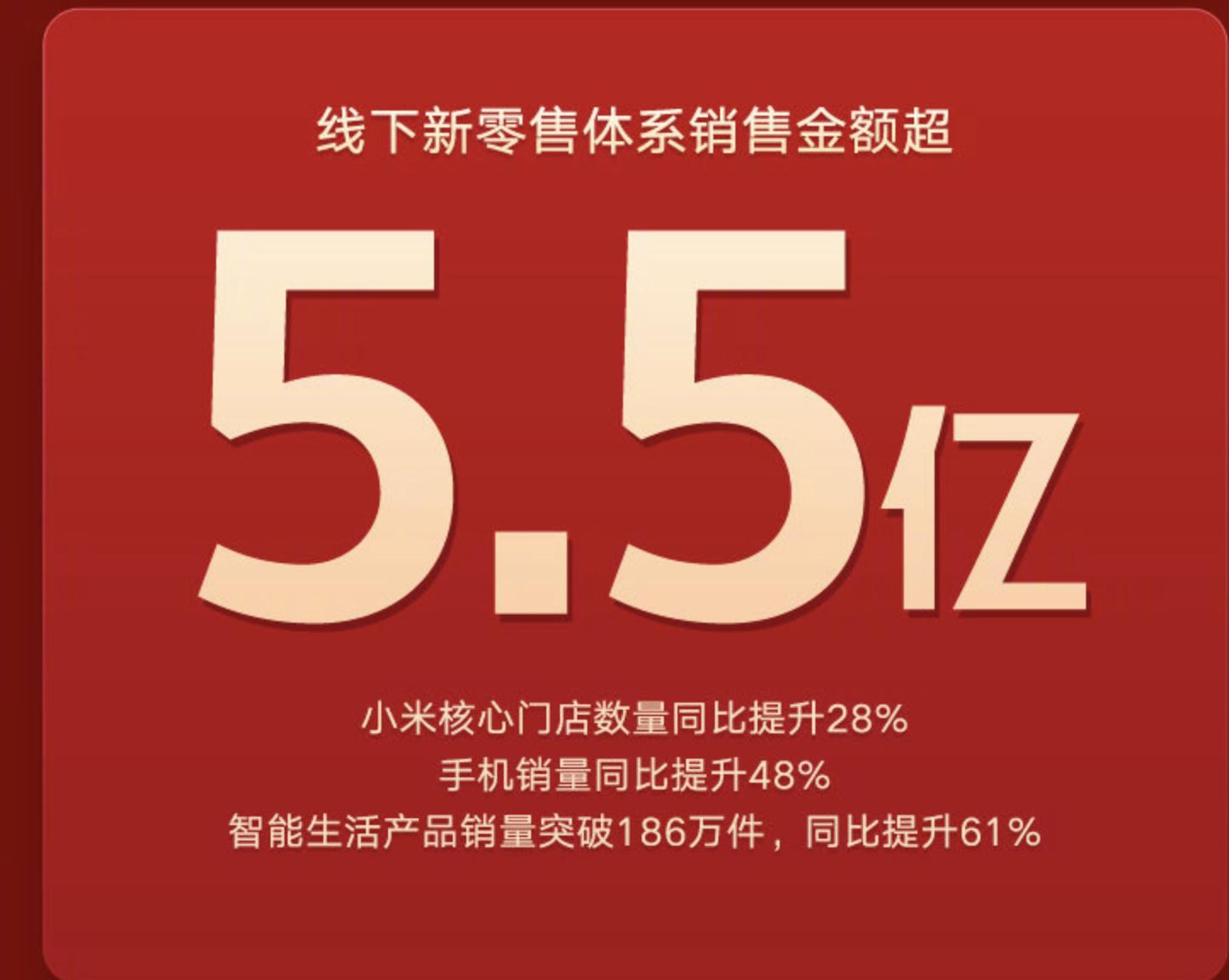 小米手机双十一考试成绩醒目:市场销售额度61亿,斩获天猫商城七年冠