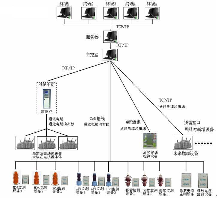 750kV吐鲁番变电站的电抗器综合绝缘在线监测系统