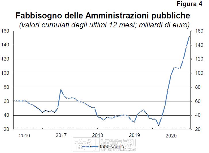 意大利银行:平均每个意大利人欠款4.3万欧元