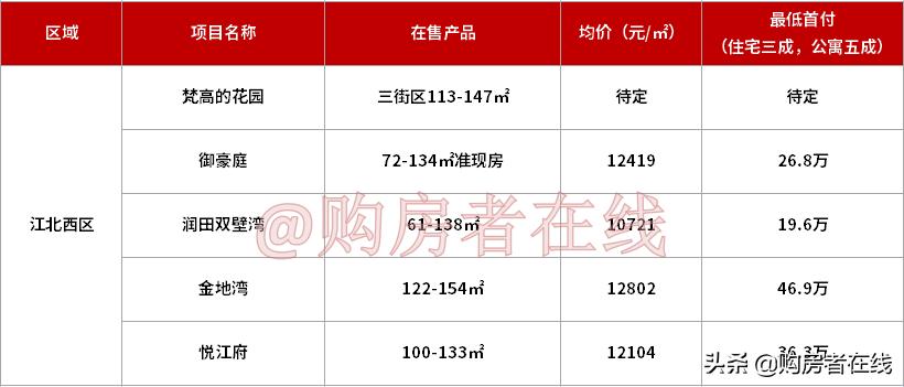 买惠州城区的房子,首付预算要多少?(附各版块首付地图)