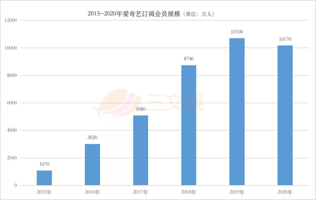 两个月超30起ACGN领域融资,爱奇艺2020营收297亿元