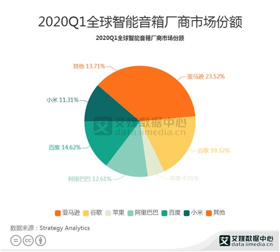 智能音箱行业数据分析:2020年Q1亚马逊市场份额最多