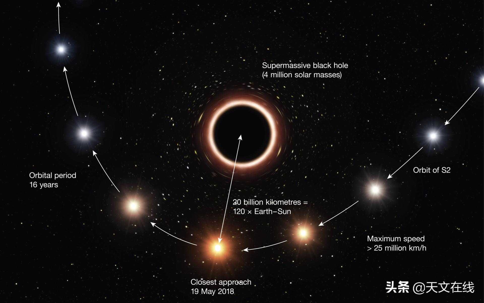 肉眼可见的两颗伴星附近,是你看不到的漆黑一片:距离最近的黑洞