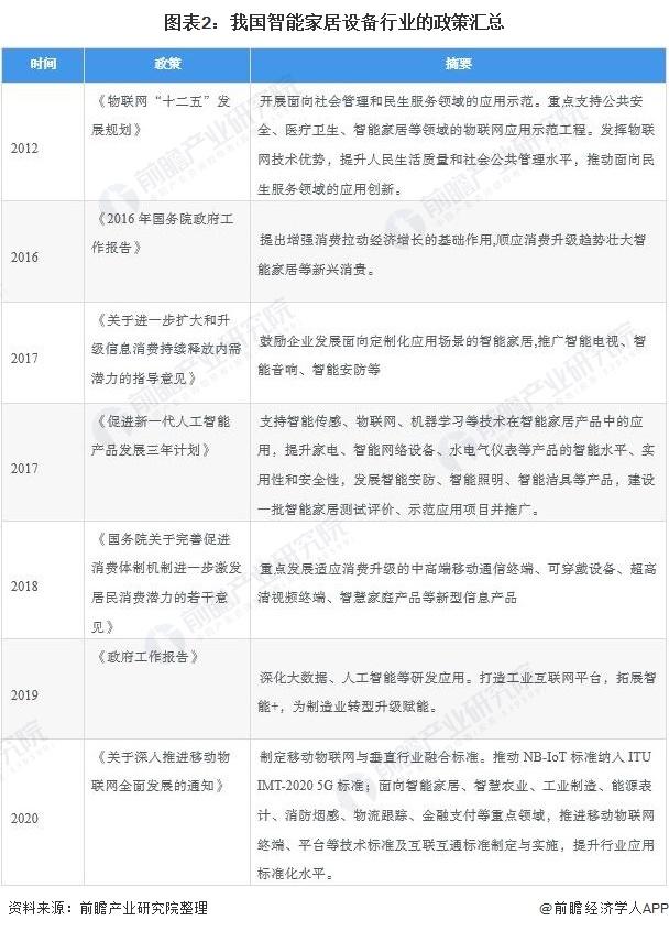 2021年中国智能家居行业市场现状与区域市场份额分析