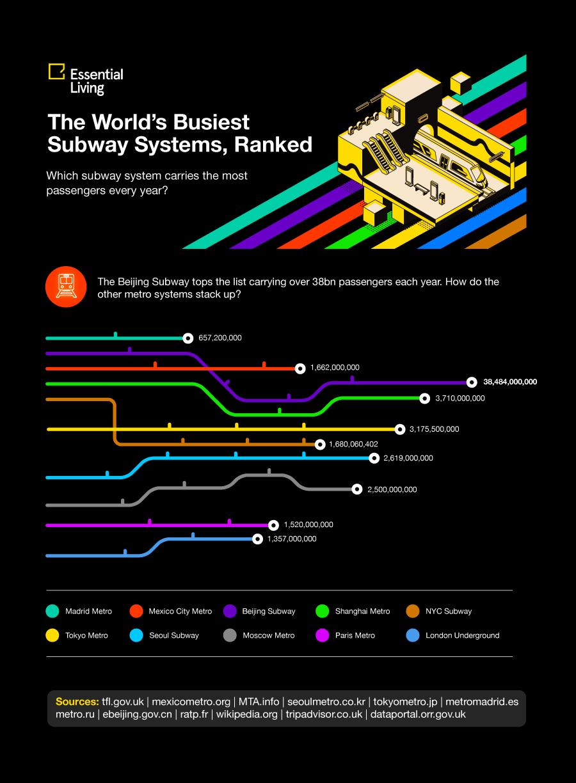 揭秘世界上最好的地铁系统