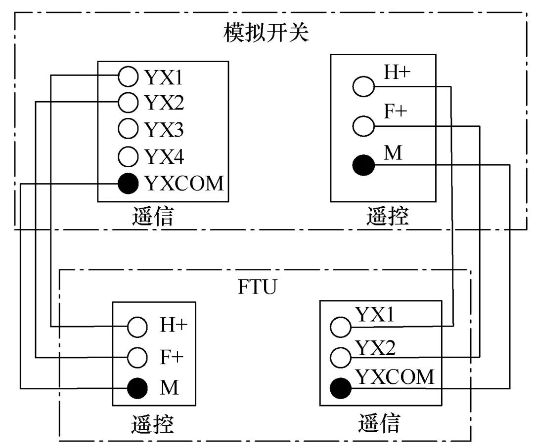 10kV配網自適應綜合型饋線自動化技術的測試問題及解決措施