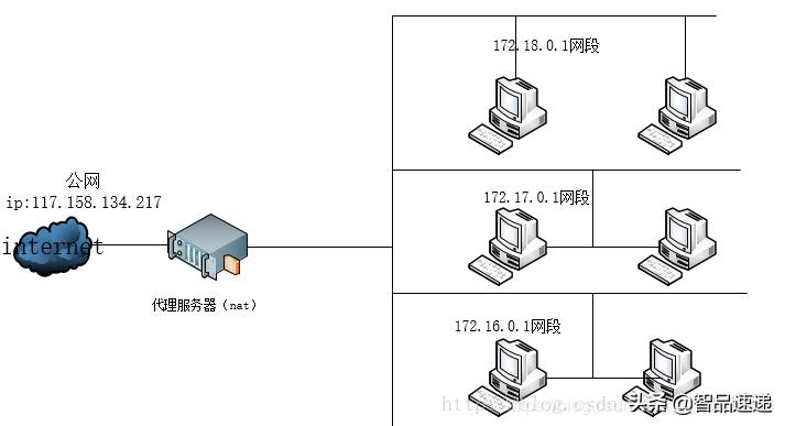 网络基础:公网、私网IP地址,如何使用?