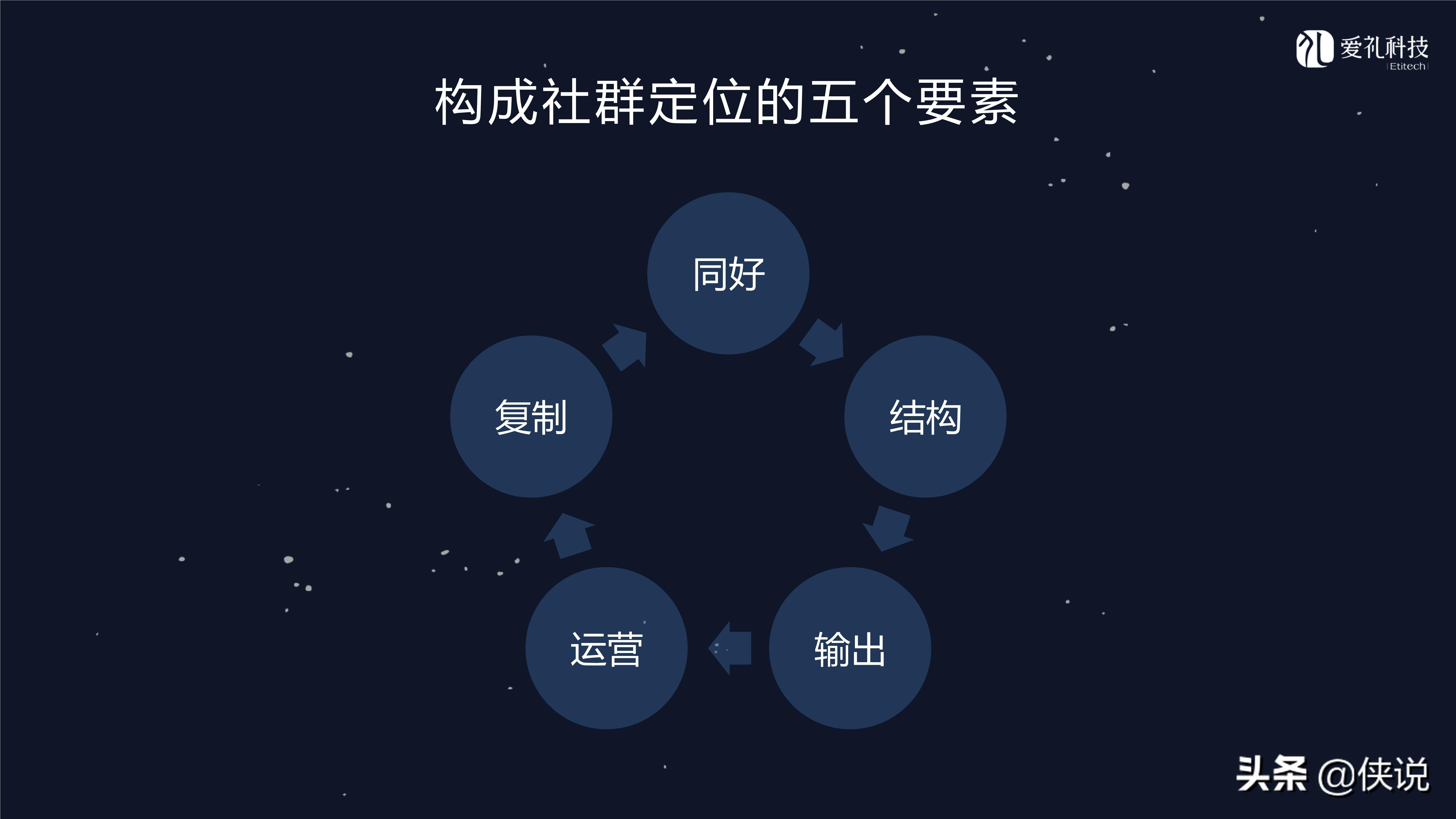 社群运营:微信社群营销方案和技巧