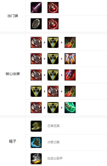 LOLS9无双剑姬-菲奥娜符文出装攻略 9.12版本不灭流剑姬的玩法