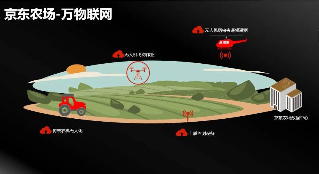 农业新革命!数字农业正在改变农业、激荡农村(附6个案例)