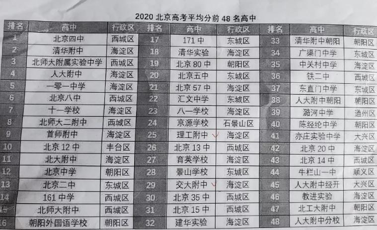 [转帖]拼完家底拼学区,北京的家长究竟有多疯狂? 建行不能向北京银行转帖