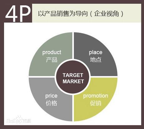 营销4P理论在今天还有效吗?