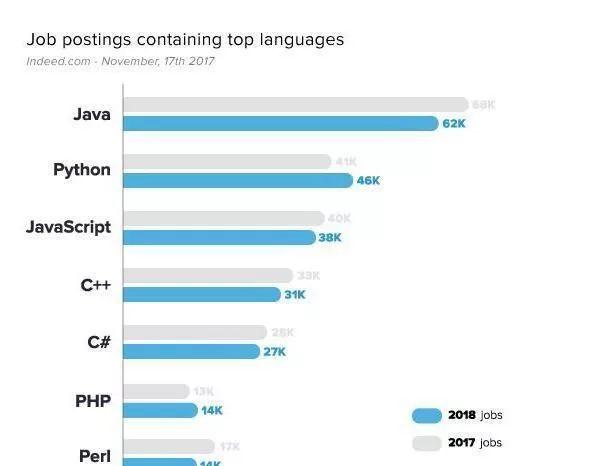 编程语言哪个好入门?新手应该怎么判断?