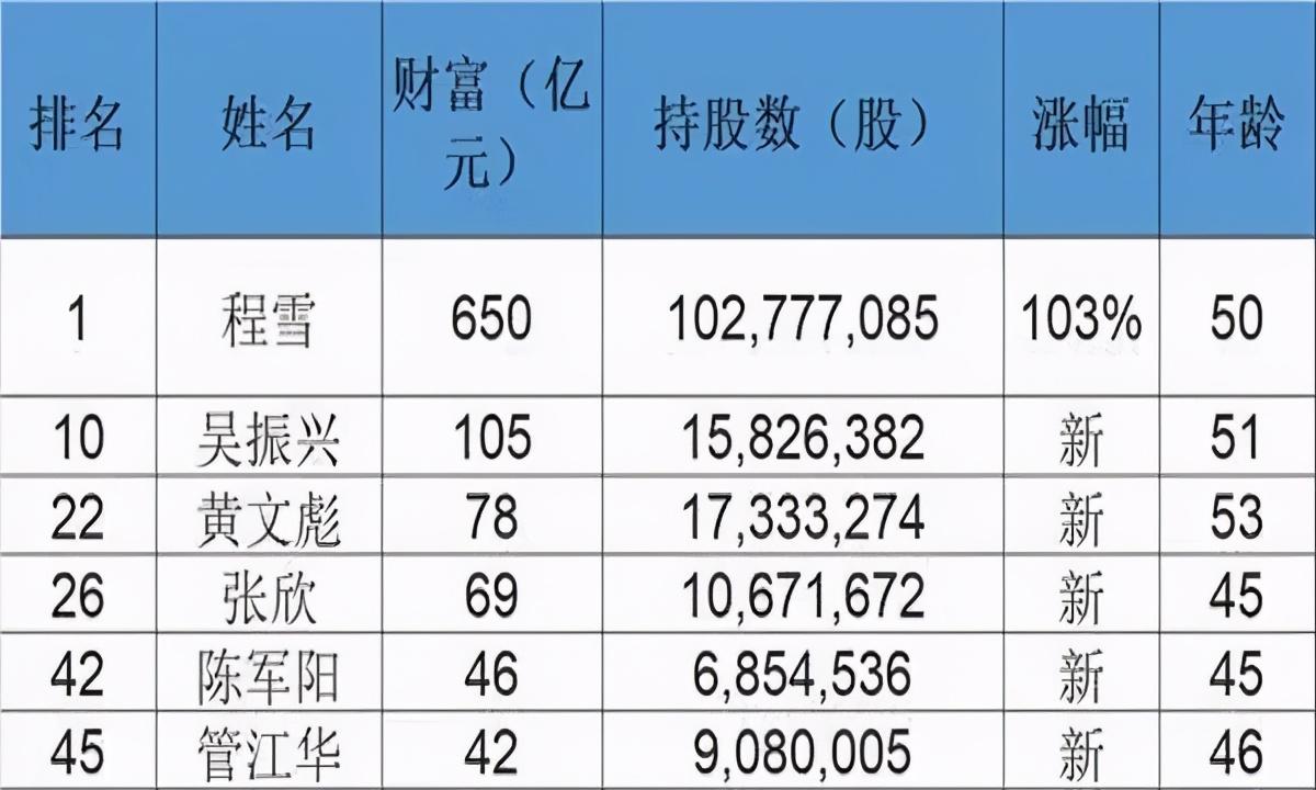 650亿身家!海地人叶巍·程雪已经成为中国最牛的工人
