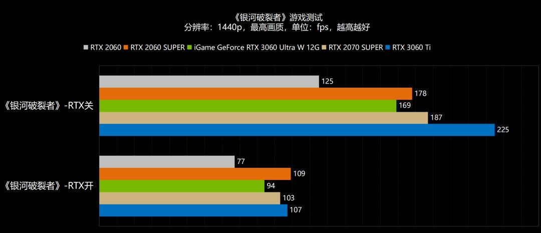 新年,6气冲天!NVIDIA GeForce RTX 3060首发评测