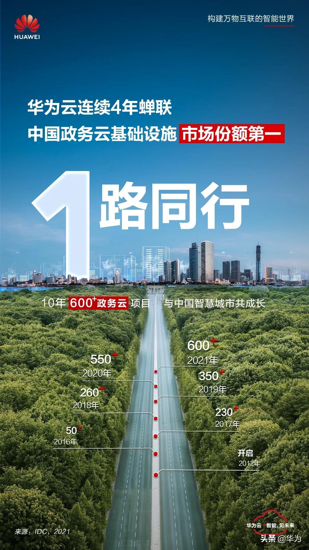 华为云连续4年蝉联中国政务云基础设施市场份额第一