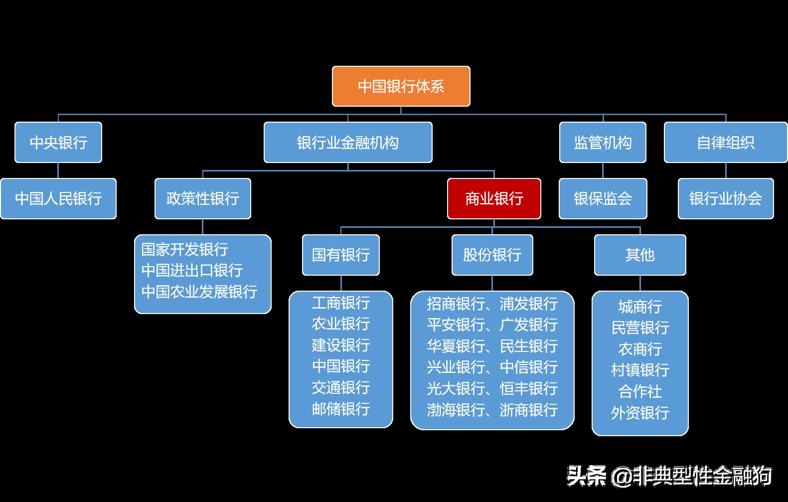 一篇文章了解中国银行体系(建议收藏)